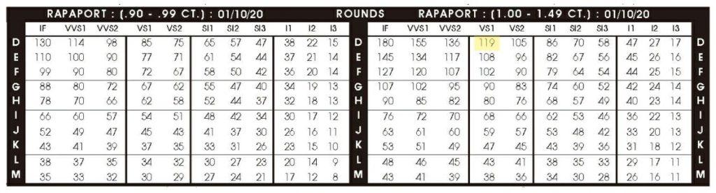 ラパポート(Rapaport)価格表 Sample