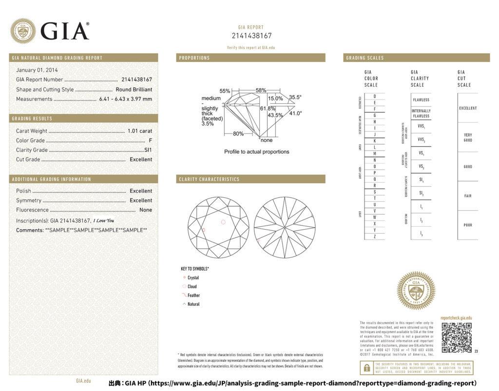GIAが発行するGIA Report
